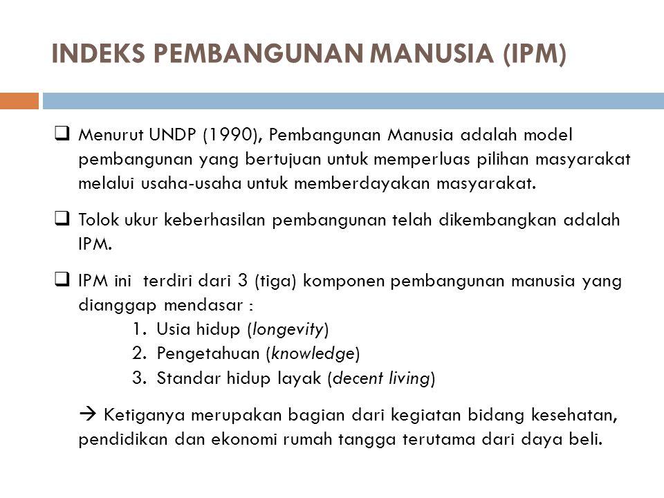 INDEKS PEMBANGUNAN MANUSIA (IPM)