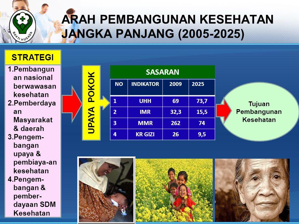 ARAH PEMBANGUNAN KESEHATAN JANGKA PANJANG (2005-2025)