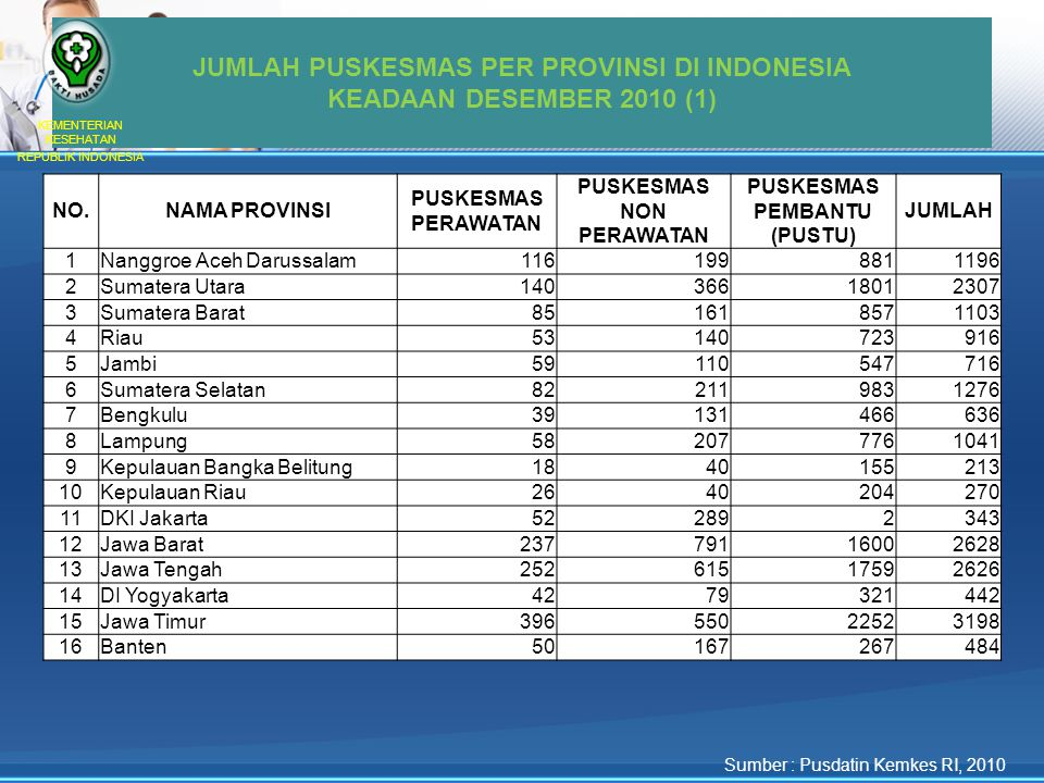 JUMLAH PUSKESMAS PER PROVINSI DI INDONESIA KEADAAN DESEMBER 2010 (1)