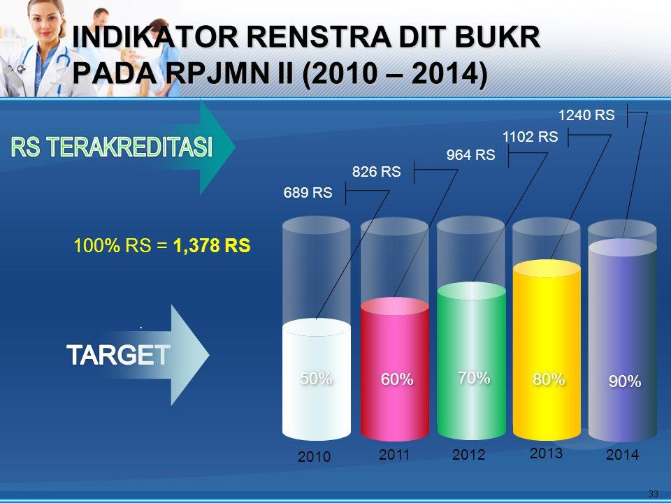INDIKATOR RENSTRA DIT BUKR PADA RPJMN II (2010 – 2014)