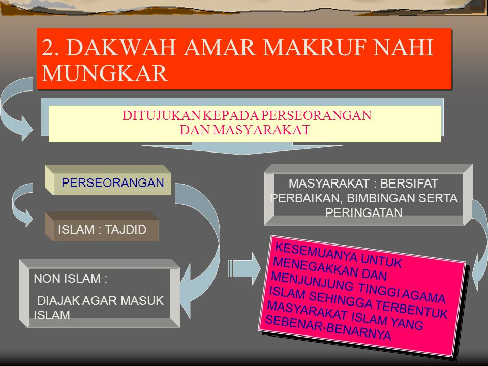 2. DAKWAH AMAR MAKRUF NAHI MUNGKAR