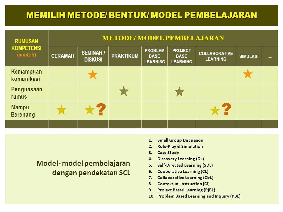 MEMILIH METODE/ BENTUK/ MODEL PEMBELAJARAN