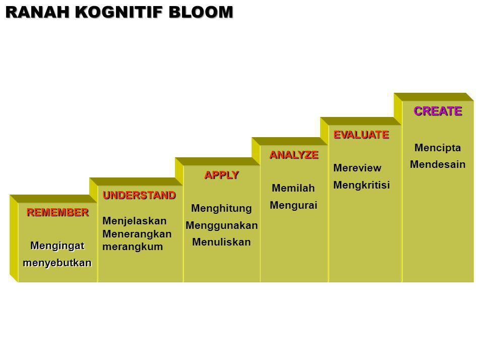 RANAH KOGNITIF BLOOM CREATE Mencipta EVALUATE Mendesain Mereview