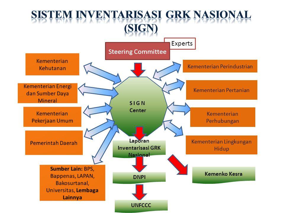 SISTEM INVENTARISASI GRK NASIONAL (sign)