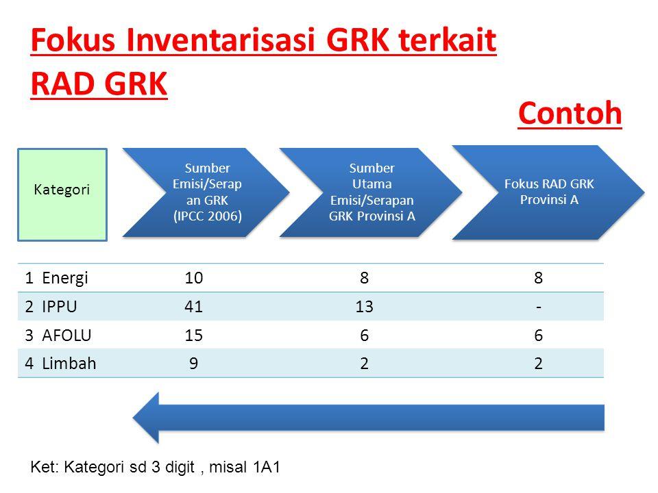 Fokus Inventarisasi GRK terkait RAD GRK