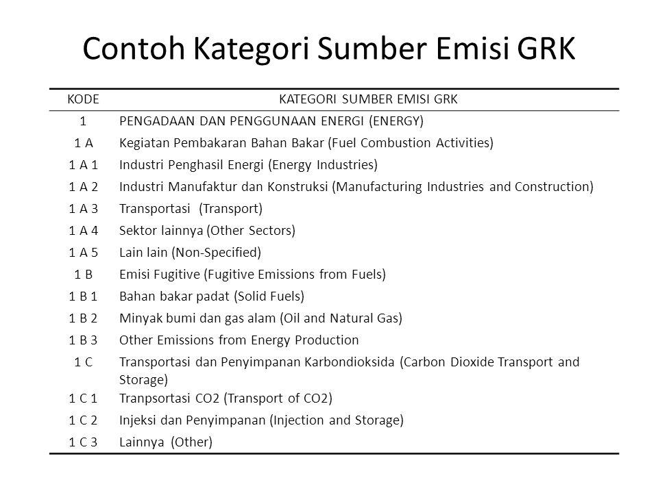 Contoh Kategori Sumber Emisi GRK