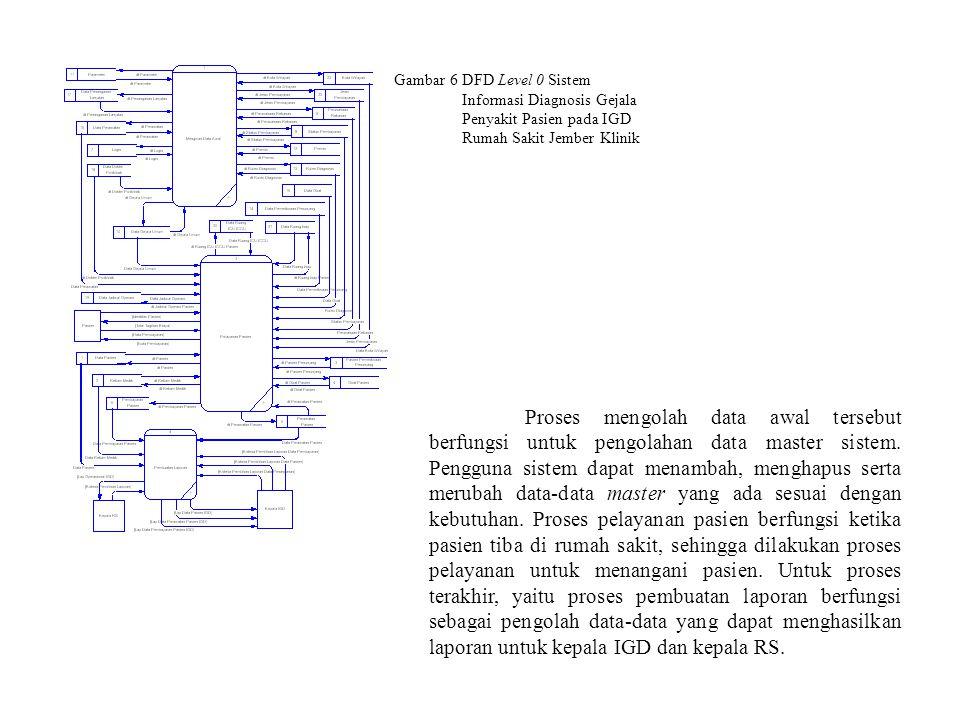 Gambar 6 DFD Level 0 Sistem
