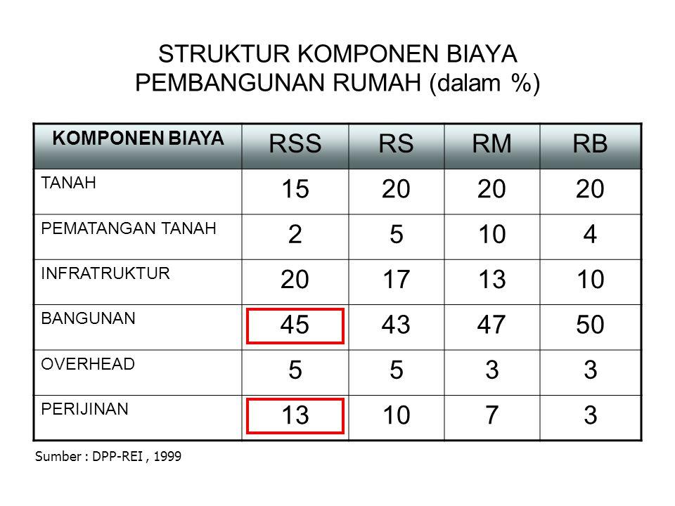STRUKTUR KOMPONEN BIAYA PEMBANGUNAN RUMAH (dalam %)