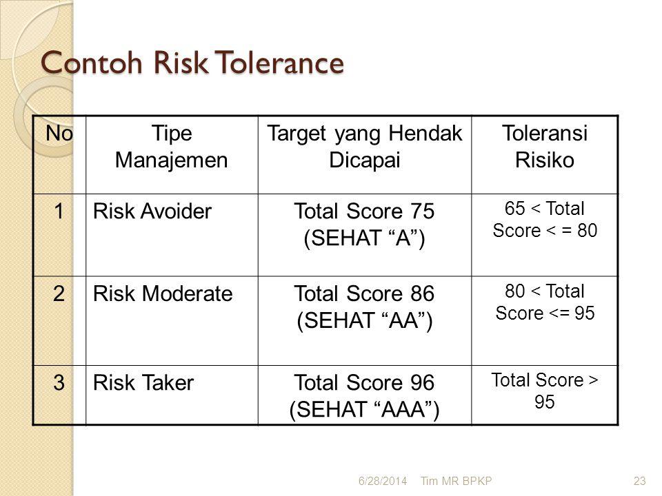 Contoh Risk Tolerance No Tipe Manajemen Target yang Hendak Dicapai
