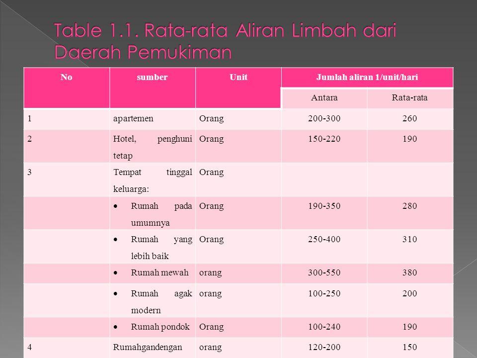Table 1.1. Rata-rata Aliran Limbah dari Daerah Pemukiman
