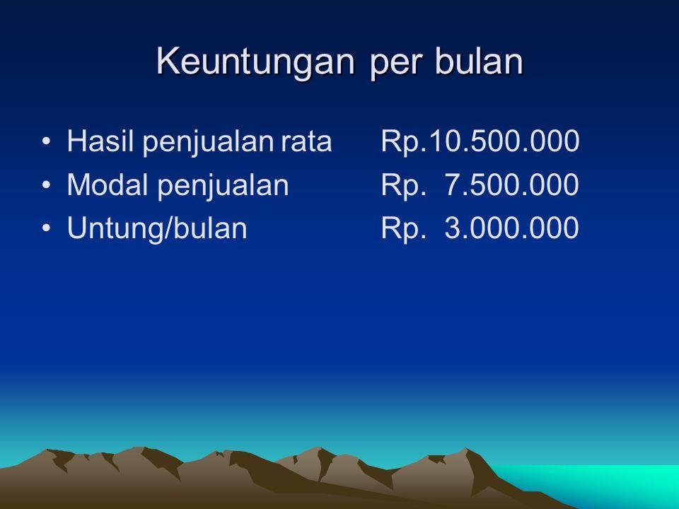 Keuntungan per bulan Hasil penjualan rata Rp.10.500.000