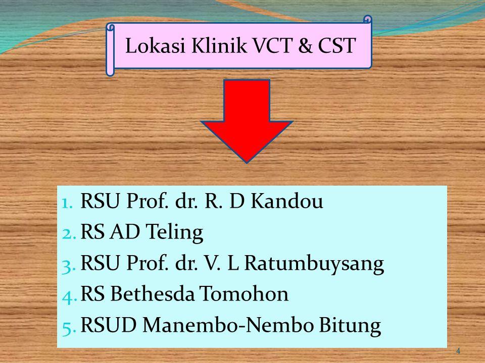 Lokasi Klinik VCT & CST RSU Prof. dr. R. D Kandou. RS AD Teling. RSU Prof. dr. V. L Ratumbuysang.