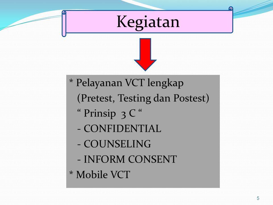 Kegiatan * Pelayanan VCT lengkap (Pretest, Testing dan Postest)