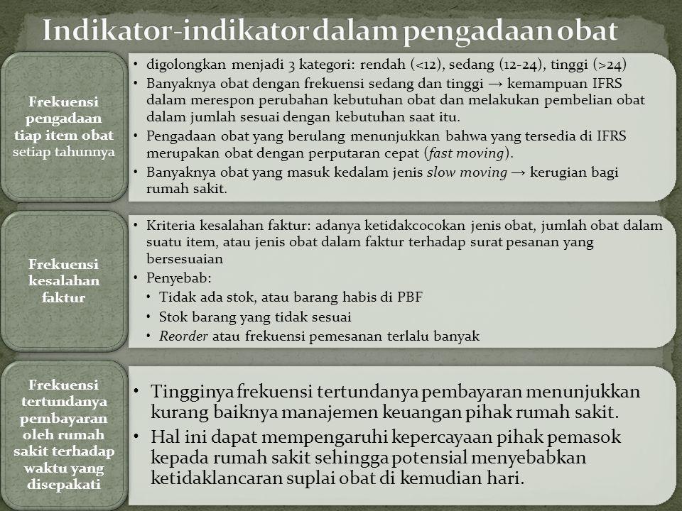 Indikator-indikator dalam pengadaan obat