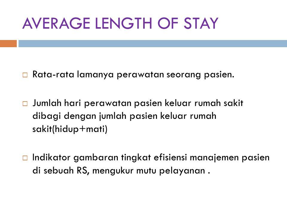 AVERAGE LENGTH OF STAY Rata-rata lamanya perawatan seorang pasien.