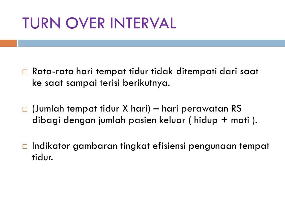 TURN OVER INTERVAL Rata-rata hari tempat tidur tidak ditempati dari saat ke saat sampai terisi berikutnya.
