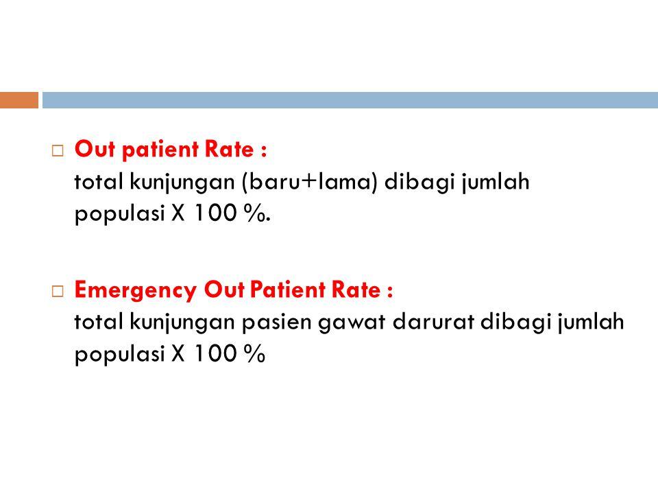 Out patient Rate : total kunjungan (baru+lama) dibagi jumlah populasi X 100 %.