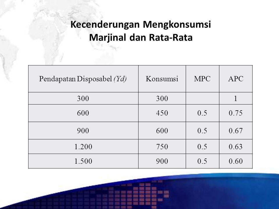 Kecenderungan Mengkonsumsi Marjinal dan Rata-Rata