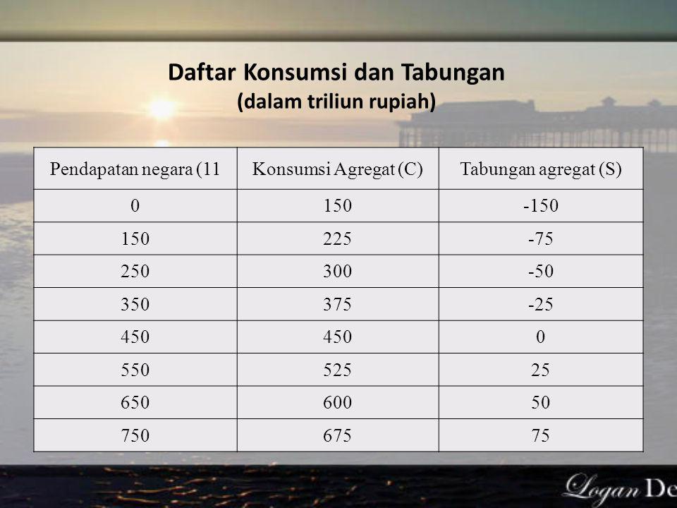 Daftar Konsumsi dan Tabungan (dalam triliun rupiah)