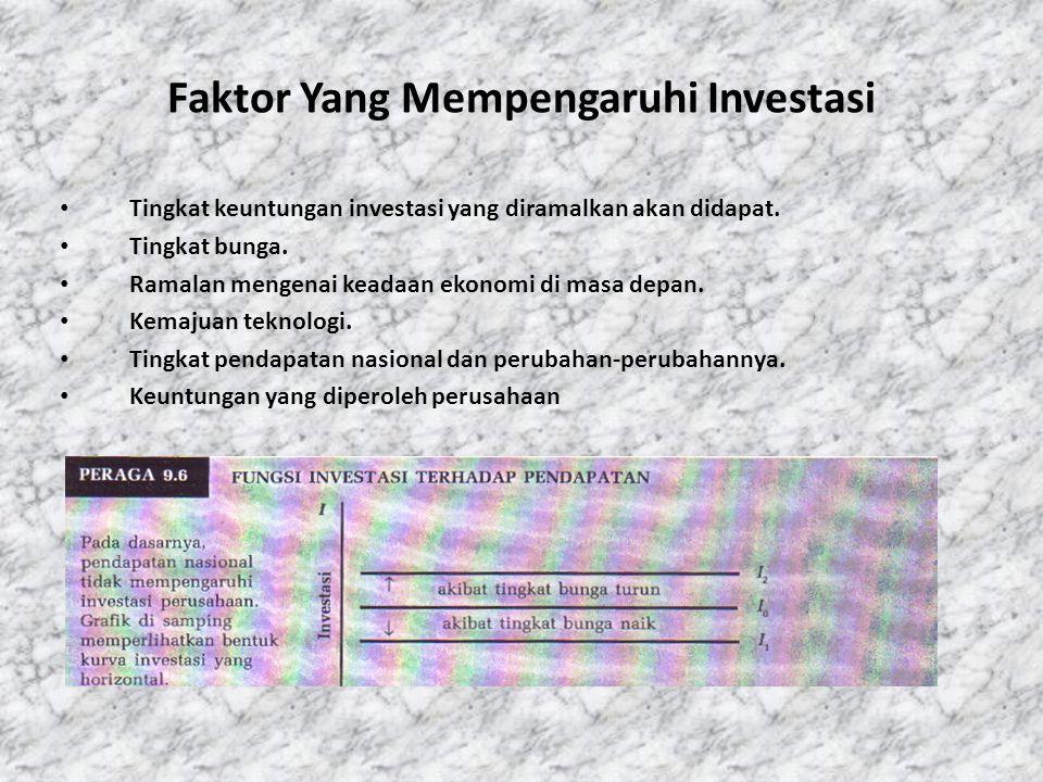 Faktor Yang Mempengaruhi Investasi