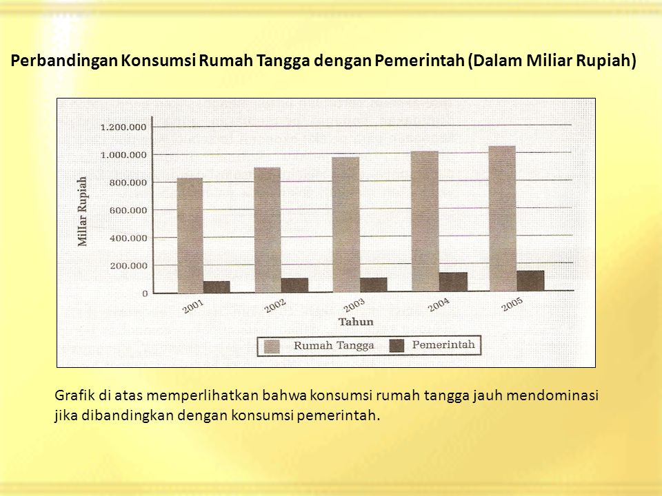 Perbandingan Konsumsi Rumah Tangga dengan Pemerintah (Dalam Miliar Rupiah)