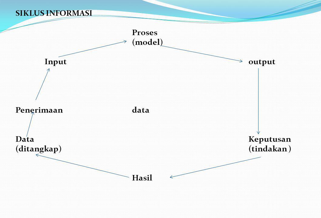 SIKLUS INFORMASI Proses. (model) Input output. Penerimaan data. Data Keputusan.