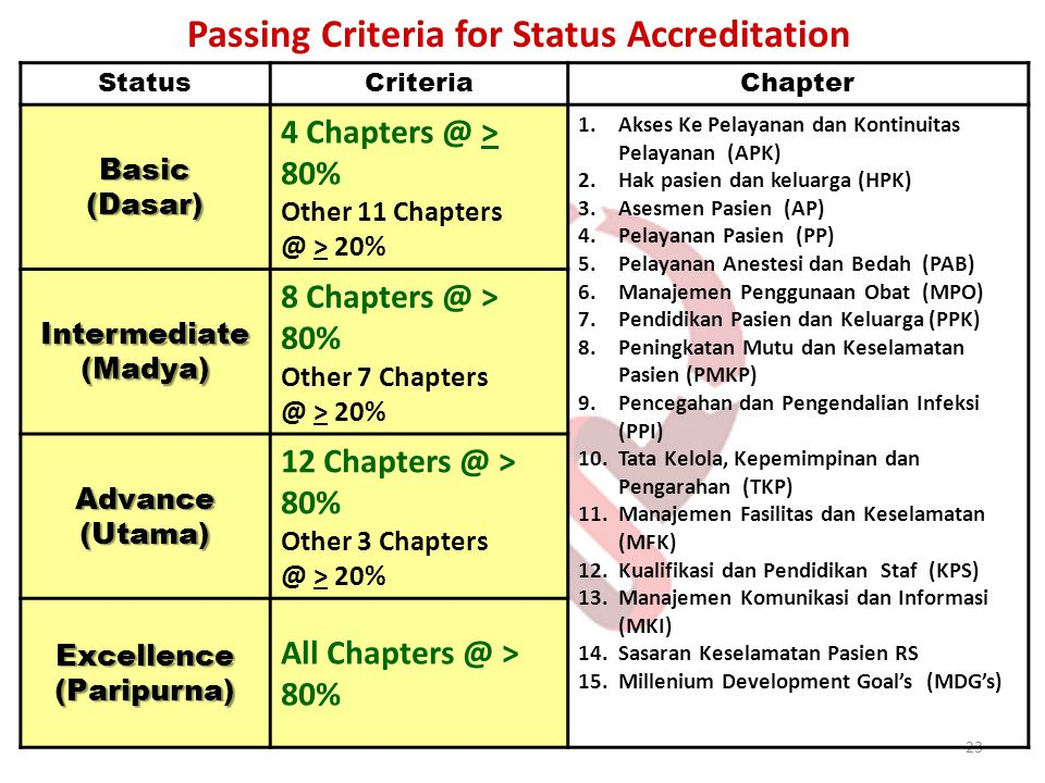 Passing Criteria for Status Accreditation
