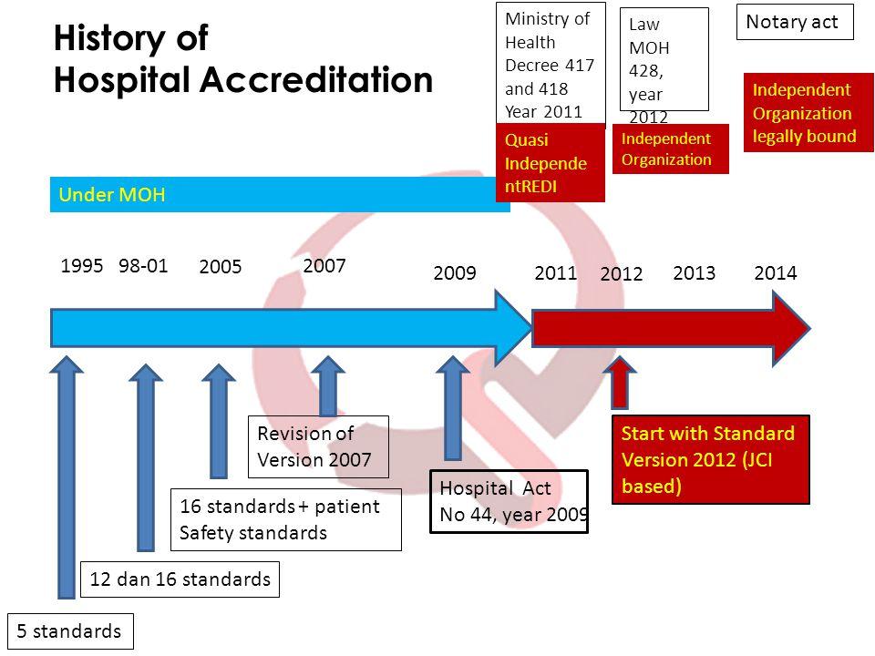 History of Hospital Accreditation