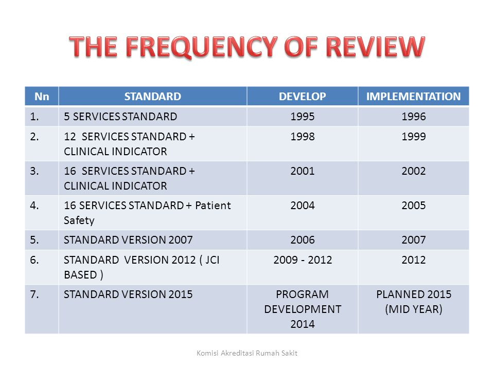 THE FREQUENCY OF REVIEW