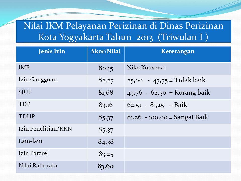 Nilai IKM Pelayanan Perizinan di Dinas Perizinan Kota Yogyakarta Tahun 2013 (Triwulan I )