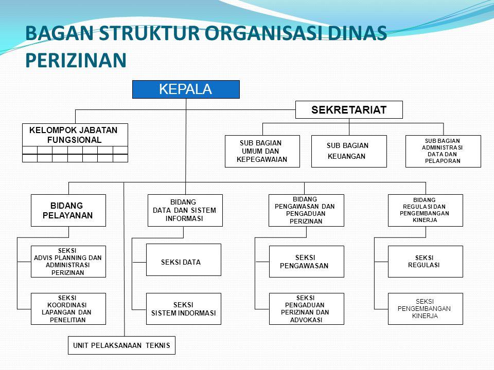 BAGAN STRUKTUR ORGANISASI DINAS PERIZINAN