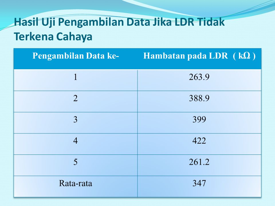 Hasil Uji Pengambilan Data Jika LDR Tidak Terkena Cahaya