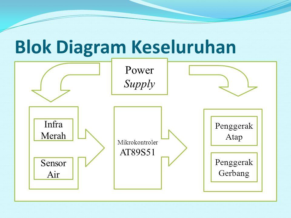 Blok Diagram Keseluruhan