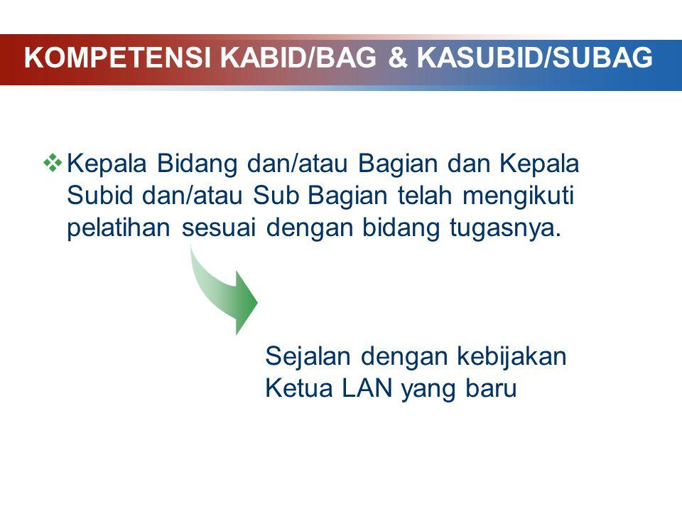 KOMPETENSI KABID/BAG & KASUBID/SUBAG