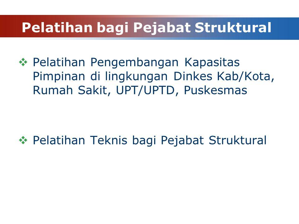 Pelatihan bagi Pejabat Struktural