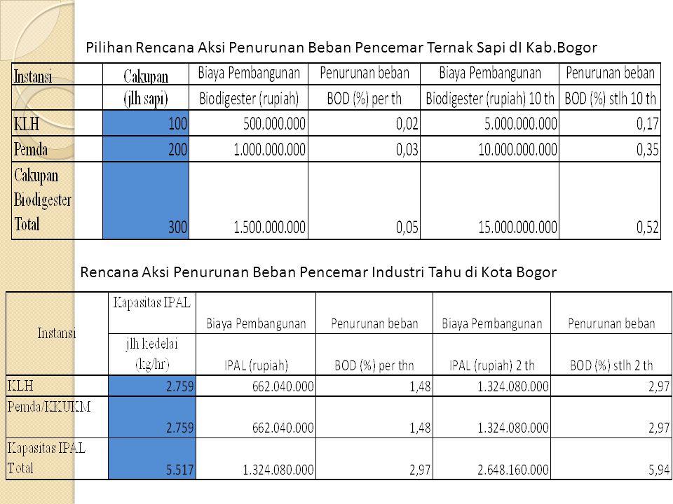 Pilihan Rencana Aksi Penurunan Beban Pencemar Ternak Sapi dI Kab.Bogor