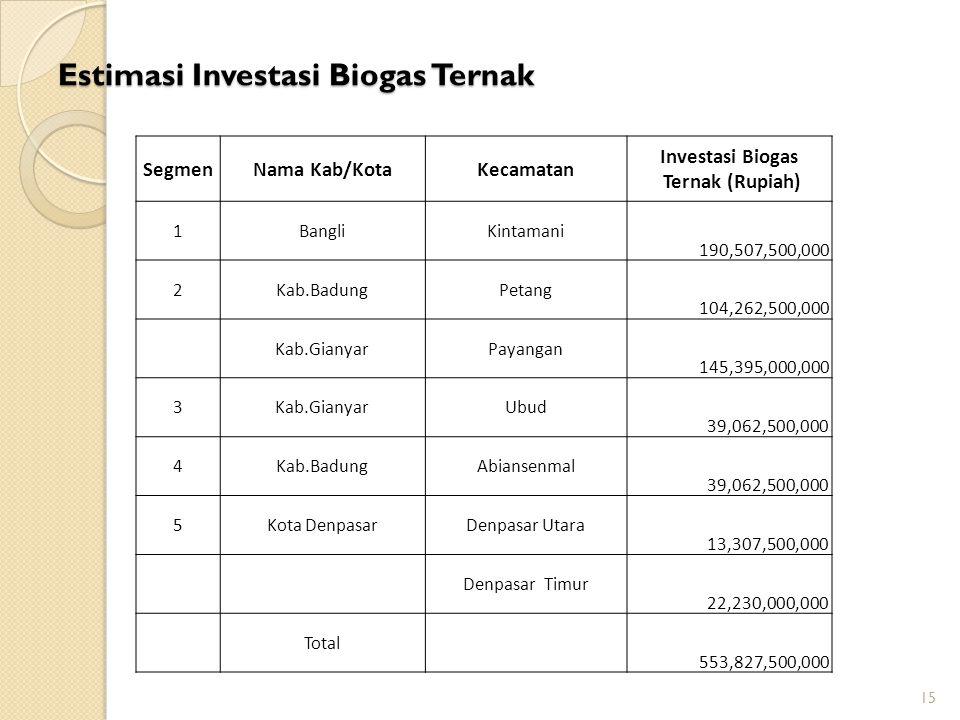 Estimasi Investasi Biogas Ternak