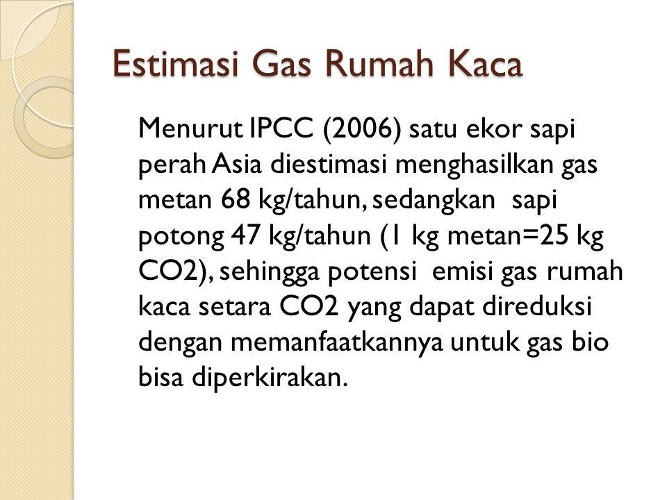 Estimasi Gas Rumah Kaca