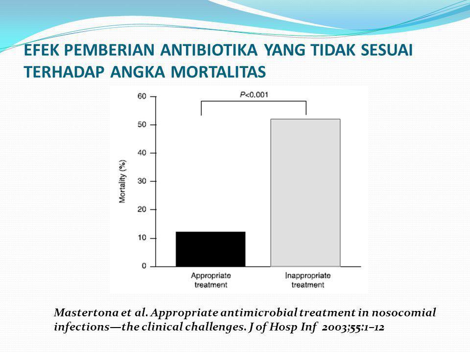 EFEK PEMBERIAN ANTIBIOTIKA YANG TIDAK SESUAI TERHADAP ANGKA MORTALITAS