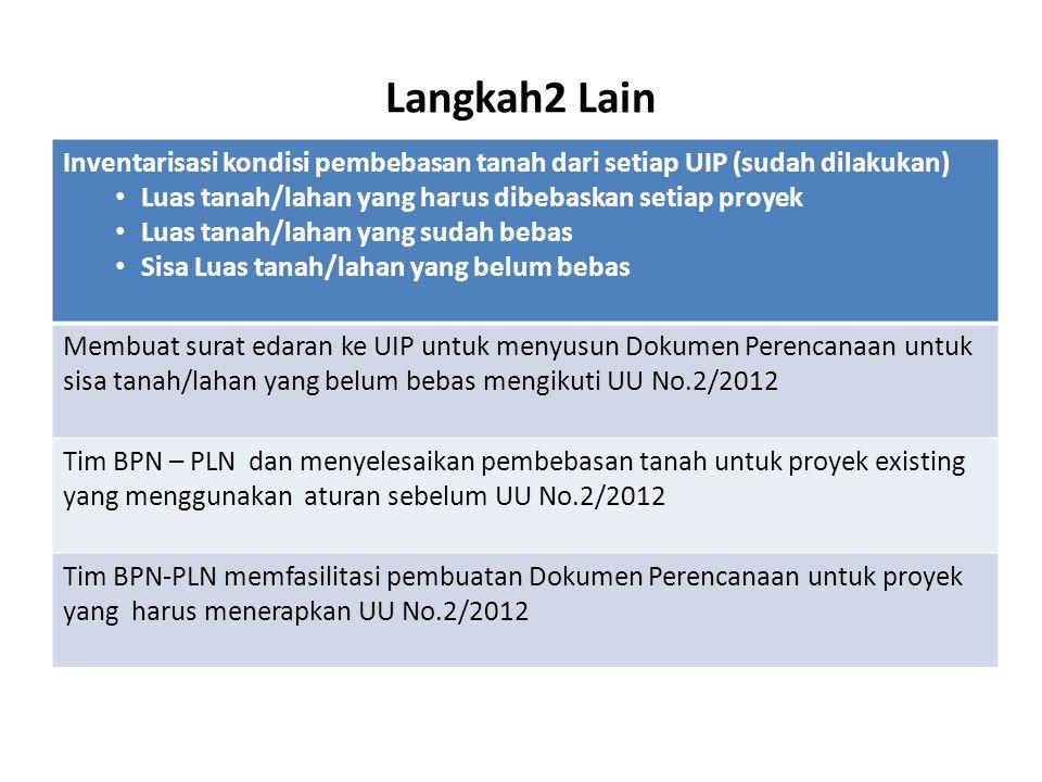 Langkah2 Lain Inventarisasi kondisi pembebasan tanah dari setiap UIP (sudah dilakukan) Luas tanah/lahan yang harus dibebaskan setiap proyek.