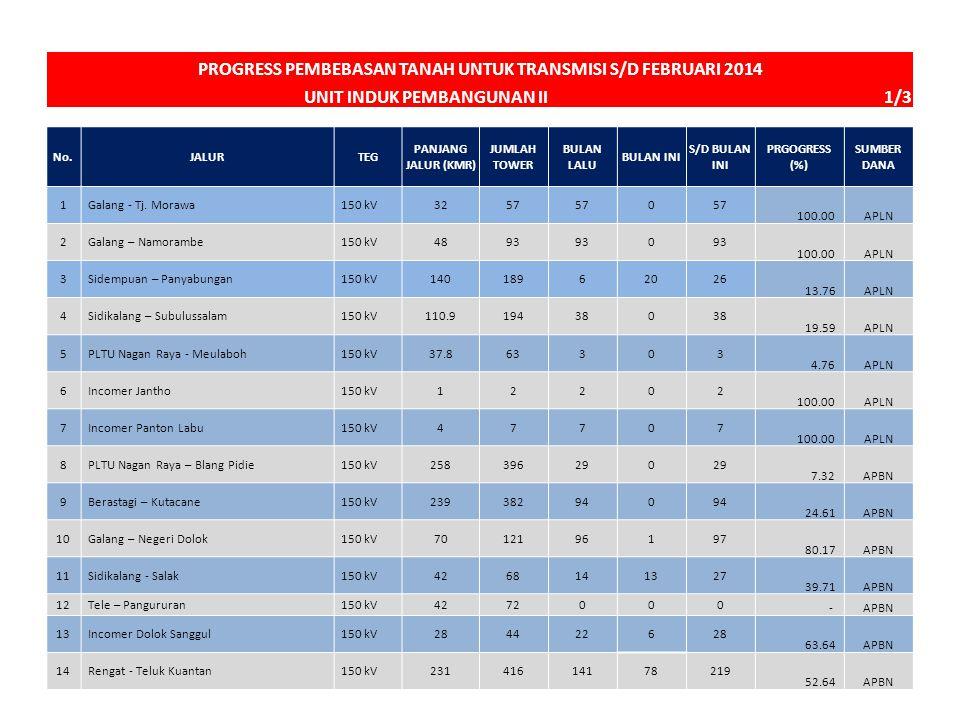 PROGRESS PEMBEBASAN TANAH UNTUK TRANSMISI S/D FEBRUARI 2014