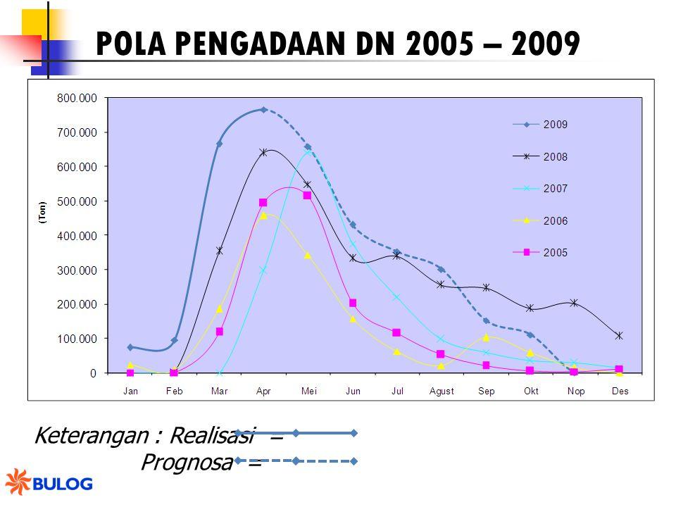 POLA PENGADAAN DN 2005 – 2009 Keterangan : Realisasi = Prognosa =