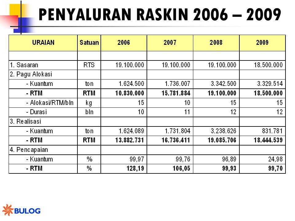 PENYALURAN RASKIN 2006 – 2009