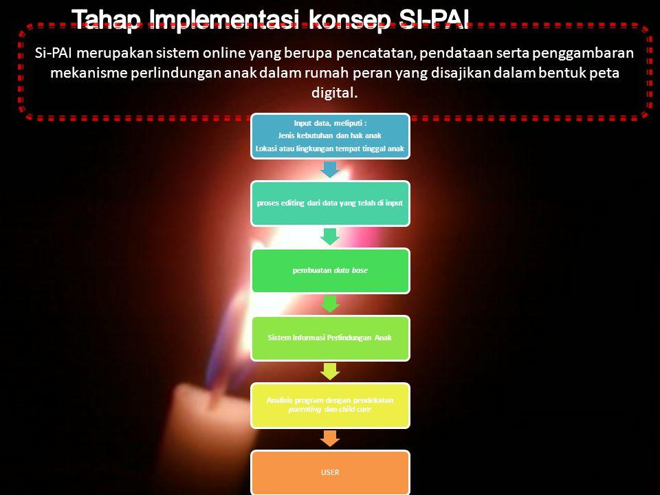 Tahap Implementasi konsep SI-PAI