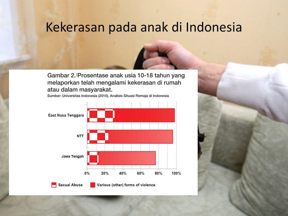 Kekerasan pada anak di Indonesia
