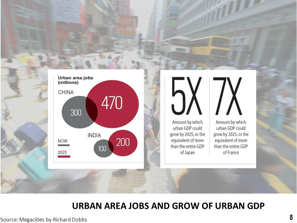 URBAN AREA JOBS AND GROW OF URBAN GDP