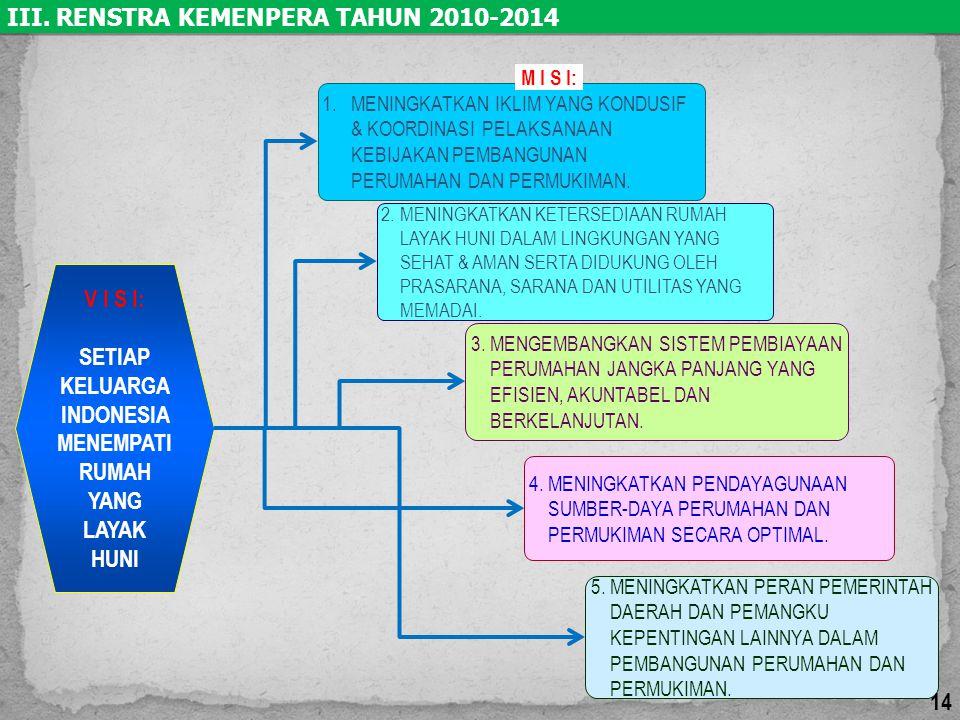 SETIAP KELUARGA INDONESIA MENEMPATI RUMAH YANG LAYAK HUNI
