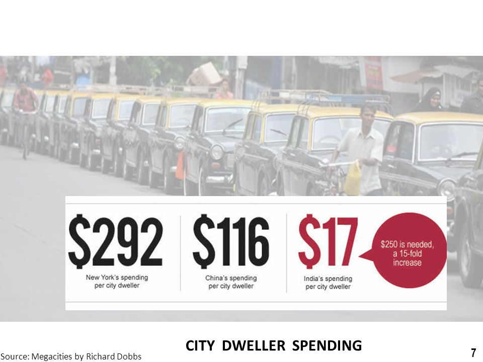 CITY DWELLER SPENDING 7 Source: Megacities by Richard Dobbs