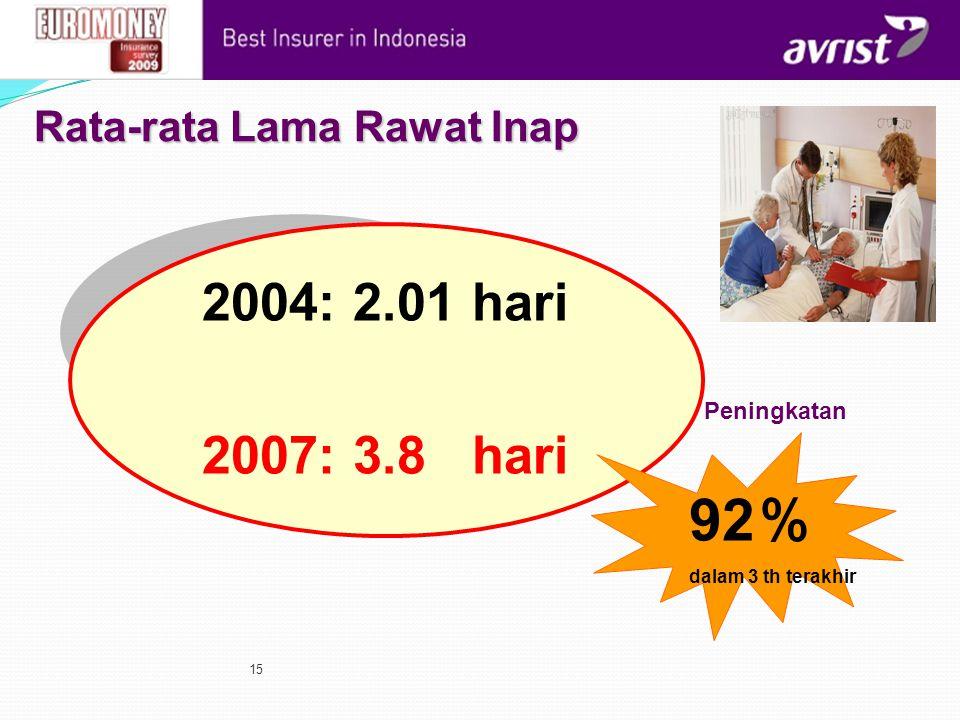 92% 2004: 2.01 hari 2007: 3.8 hari Rata-rata Lama Rawat Inap
