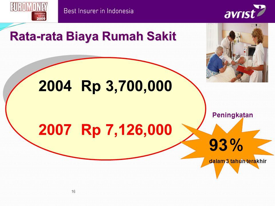 93% 2004 Rp 3,700,000 2007 Rp 7,126,000 Rata-rata Biaya Rumah Sakit